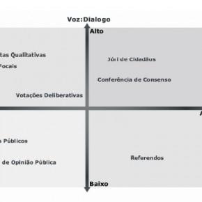 Participação Pública, Comunicação e Inclusão Digital